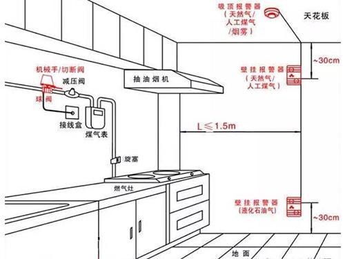 厨房设备公司教你如何预防厨房的有害气体